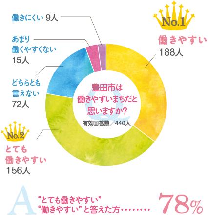豊田市は働きやすい町だとおもいますか? 88%