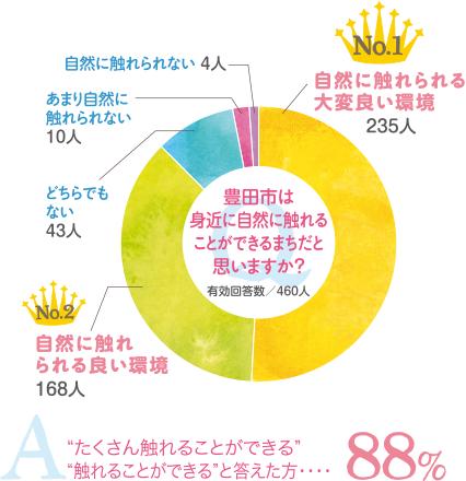 豊田市は身近に自然に触れることができる町だとおもいますか? 88%