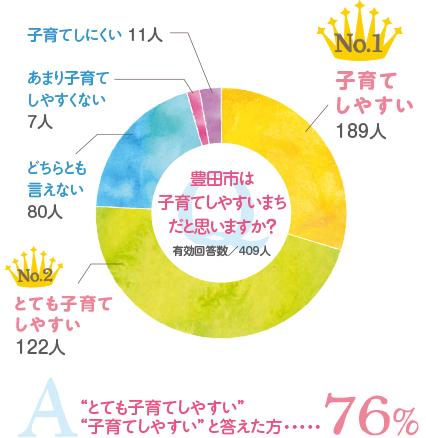 豊田市は子育てしやすい町だとおもいますか? 76%